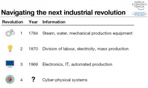 4th Industrial Revolution_World Economic Forum 2016