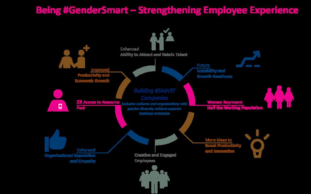 #GenderSmart Business Results