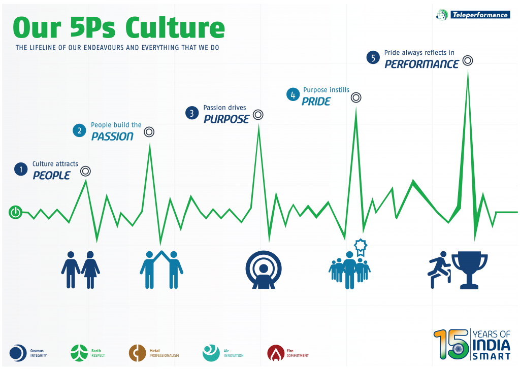 Teleperformance 5Ps Culture